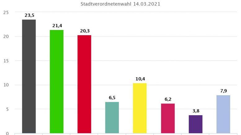 Kommunalwahl Wiesbaden. Gesamtergebnis Trendwahl, 16.03.2021, 15:16 Uhr. Quelle: Landeshauptstadt Wiesbaden